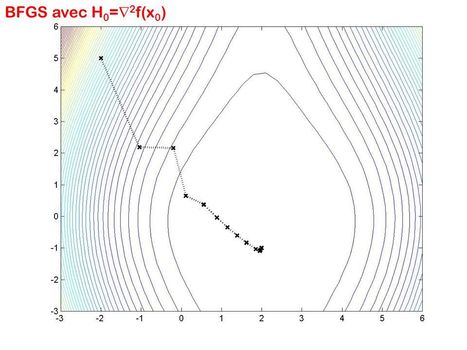 BFGS avec H 0 = 2 f(x 0 )