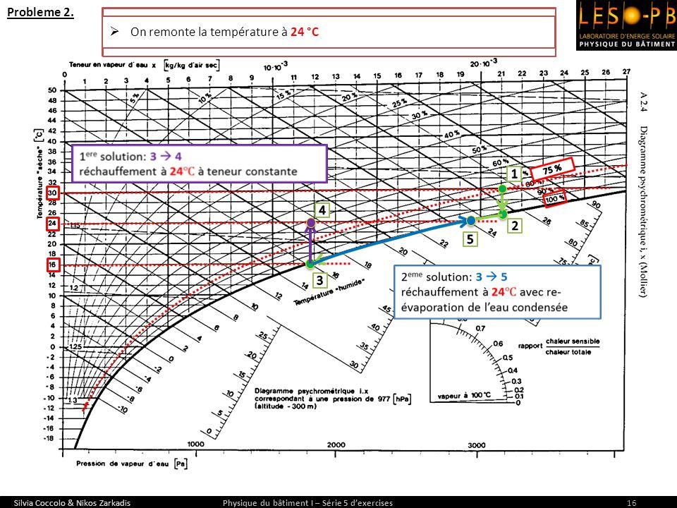 Silvia Coccolo & Nikos Zarkadis Physique du bâtiment I – Série 5 dexercises16 Probleme 2. L'air d'une pièce a une température de 30 °C et possède une