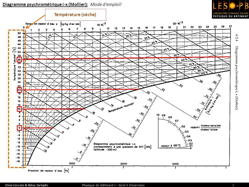Diagramme psychrométrique i-x (Mollier): Mode d'emploi! Silvia Coccolo & Nikos Zarkadis Physique du bâtiment I – Série 5 dexercises3 Température (sèch