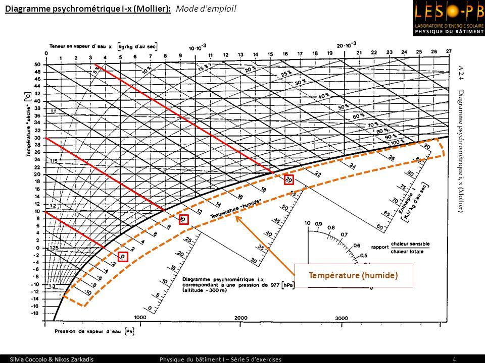 Diagramme psychrométrique i-x (Mollier): Mode d'emploi! Silvia Coccolo & Nikos Zarkadis Physique du bâtiment I – Série 5 dexercises4 Température (humi