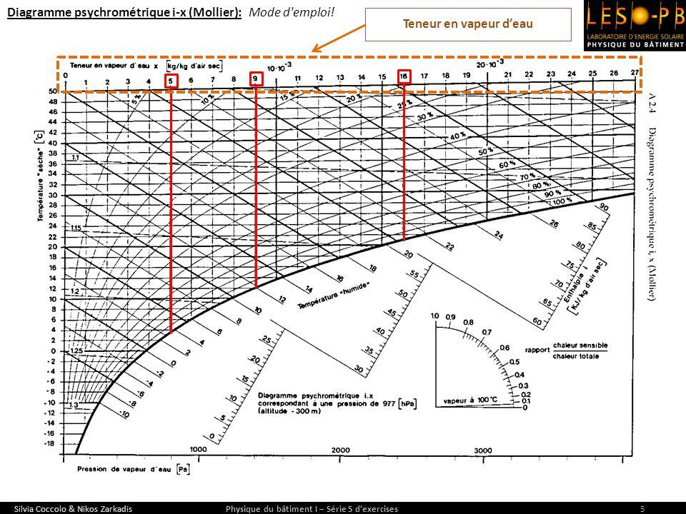 Silvia Coccolo & Nikos Zarkadis Physique du bâtiment I – Série 5 dexercises6 p vap.eau = 600 Pa 977 hPa = 97700 Pa Pression (totale) dair humide p vap.eau = 1000 Pa p vap.eau = 3600 Pa Pression (partielle) de vapeur deau Diagramme psychrométrique i-x (Mollier): Mode d emploi.
