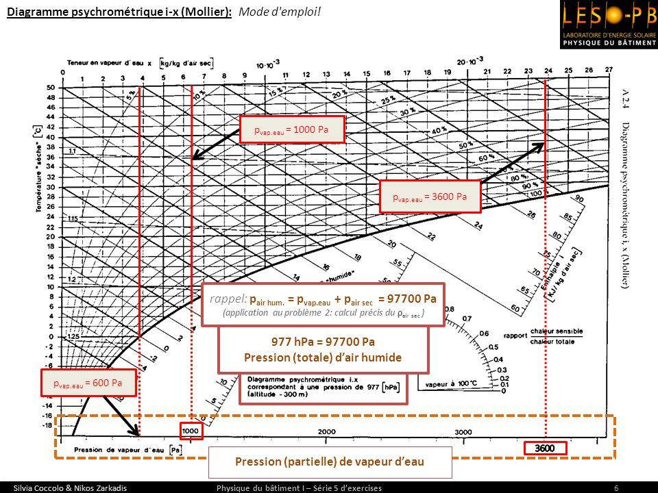 Silvia Coccolo & Nikos Zarkadis Physique du bâtiment I – Série 5 dexercises6 p vap.eau = 600 Pa 977 hPa = 97700 Pa Pression (totale) dair humide p vap
