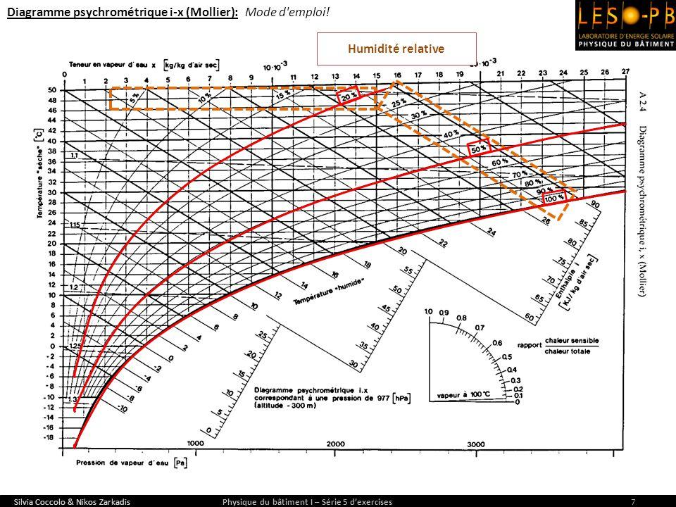 Silvia Coccolo & Nikos Zarkadis Physique du bâtiment I – Série 5 dexercises7 Humidité relative Diagramme psychrométrique i-x (Mollier): Mode d'emploi!