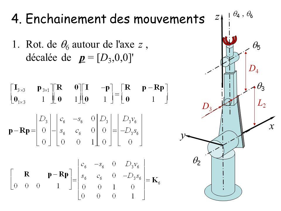 4. Enchainement des mouvements 2 3 5 4 6 y z x 1.Rot. de 6 autour de l'axe z, décalée de p = [D 3,0,0]' L2L2 D4D4 D3D3