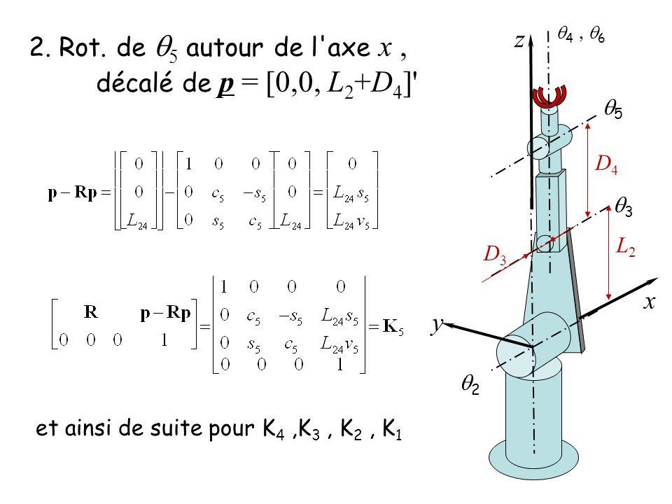 2. Rot. de 5 autour de l'axe x, décalé de p = [0,0, L 2 +D 4 ]' 2 3 5 4 6 y z x L2L2 D4D4 D3D3 et ainsi de suite pour K 4,K 3, K 2, K 1