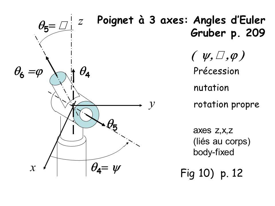 Poignet à 3 axes: Angles dEuler Gruber p. 209 Fig 10) p. 12 Précession nutation rotation propre 5 4 4 5 y x 6 z axes z,x,z (liés au corps) body-fixed