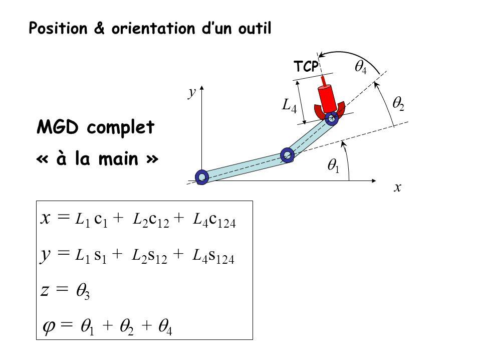 Position & orientation dun outil x = L 1 c 1 + L 2 c 12 + L 4 c 124 y = L 1 s 1 + L 2 s 12 + L 4 s 124 z = 3 = 1 + 2 + 4 MGD complet « à la main » 1 2 L4L4 y x TCP 4