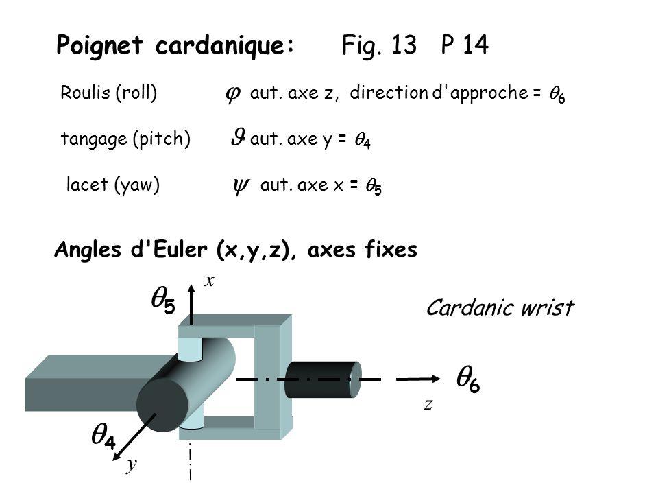 Poignet cardanique: Fig.13 P 14 Angles d Euler (x,y,z), axes fixes Roulis (roll) aut.