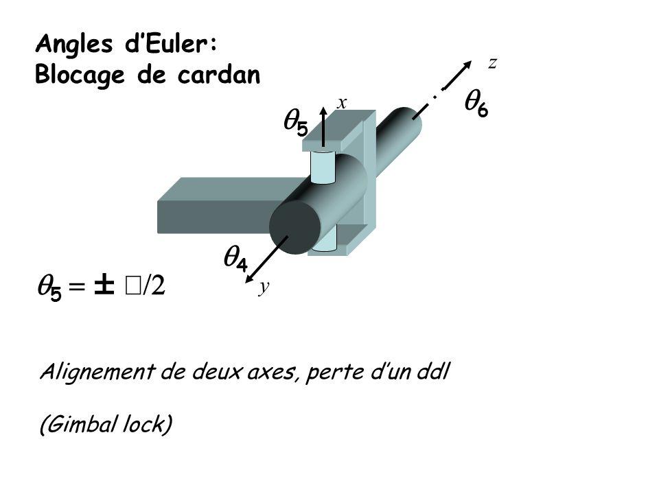 Angles dEuler: Blocage de cardan 5 5 4 y x z 6 Alignement de deux axes, perte dun ddl (Gimbal lock)