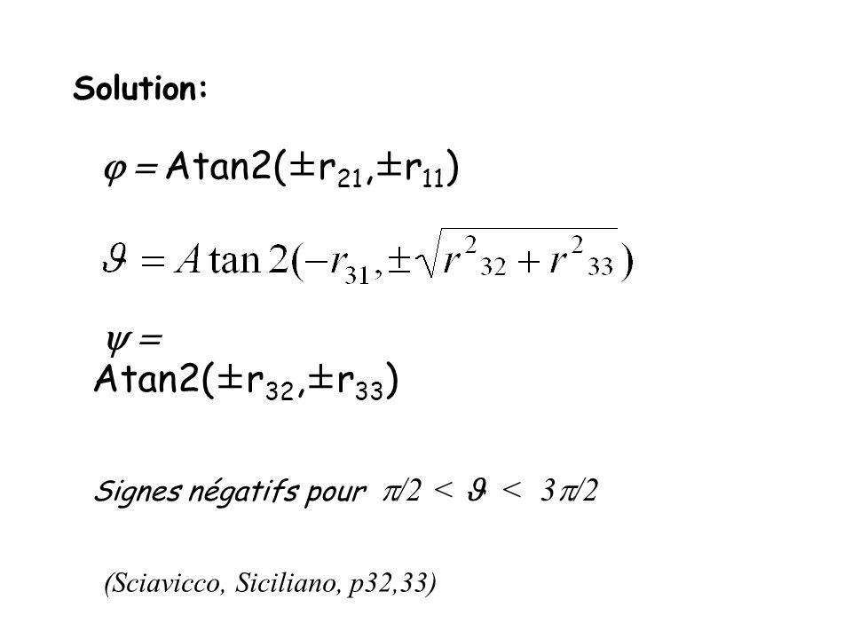 Solution: Atan2(±r 21,±r 11 ) Atan2(±r 32,±r 33 ) Signes négatifs pour /2 < < 3 /2 (Sciavicco, Siciliano, p32,33)