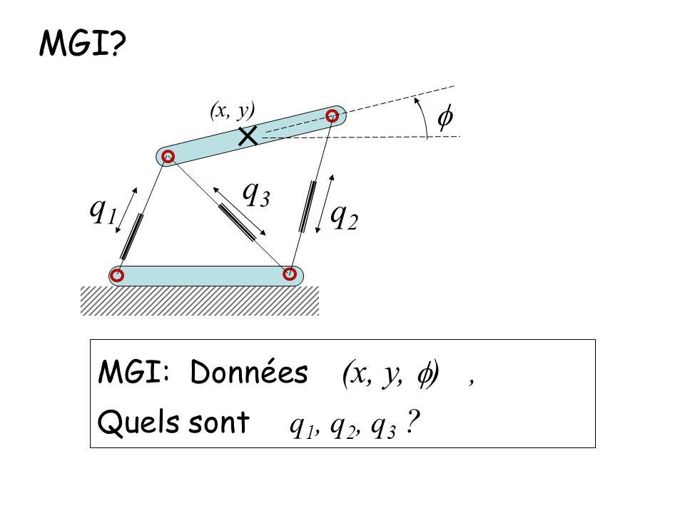 MGI? q1q1 q2q2 q3q3 MGI: Données (x, y, ), Quels sont q 1, q 2, q 3 ? (x, y)