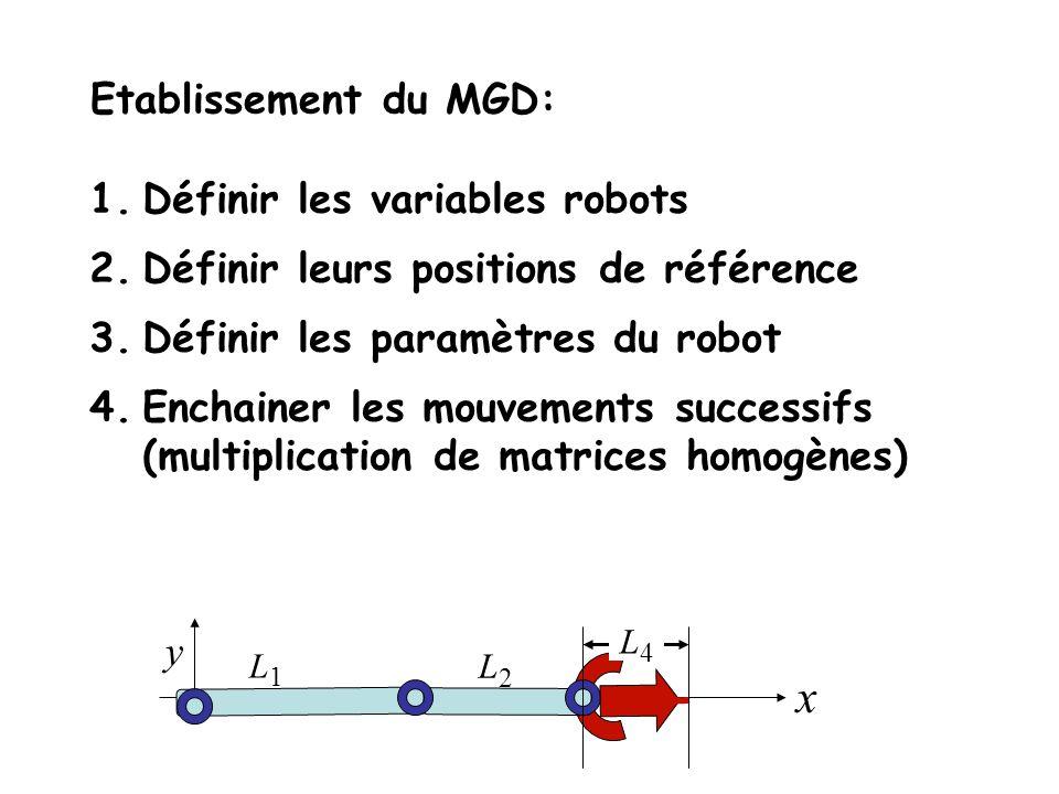 1.Définir les variables robots 2.Définir leurs positions de référence 3.Définir les paramètres du robot 4.Enchainer les mouvements successifs (multiplication de matrices homogènes) L1L1 L2L2 y x L4L4 Etablissement du MGD: