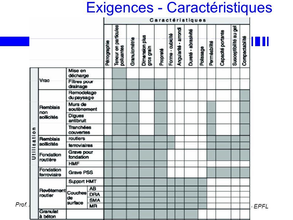 LAVOC - EPFL Prof. A.-G. Dumont Exigences - Caractéristiques