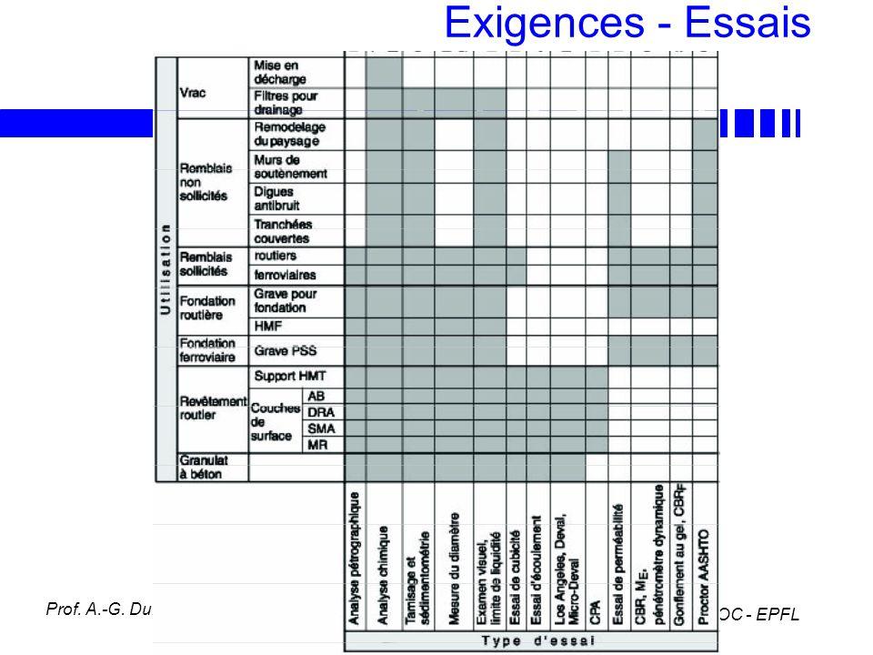LAVOC - EPFL Prof. A.-G. Dumont Exigences - Essais