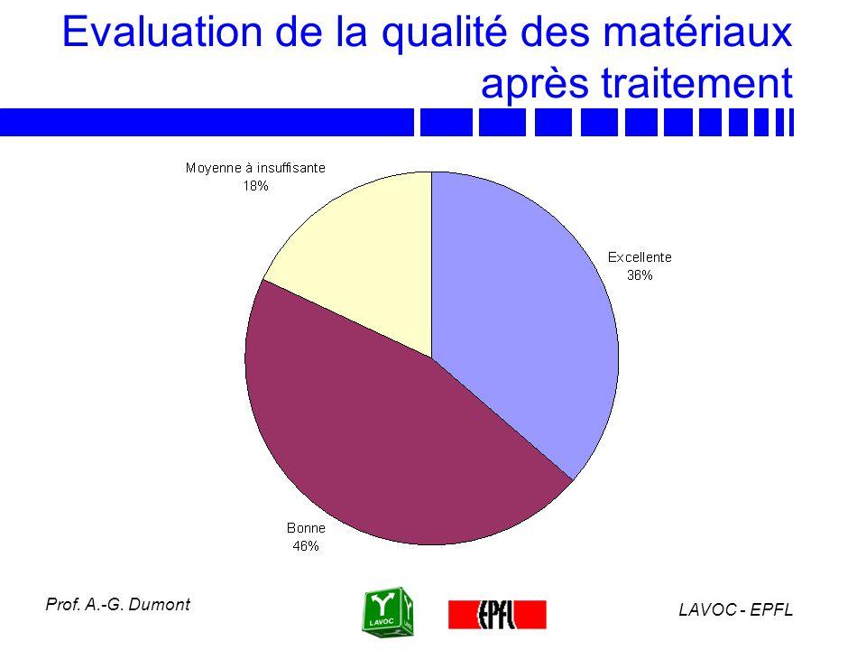 LAVOC - EPFL Prof. A.-G. Dumont Evaluation de la qualité des matériaux après traitement