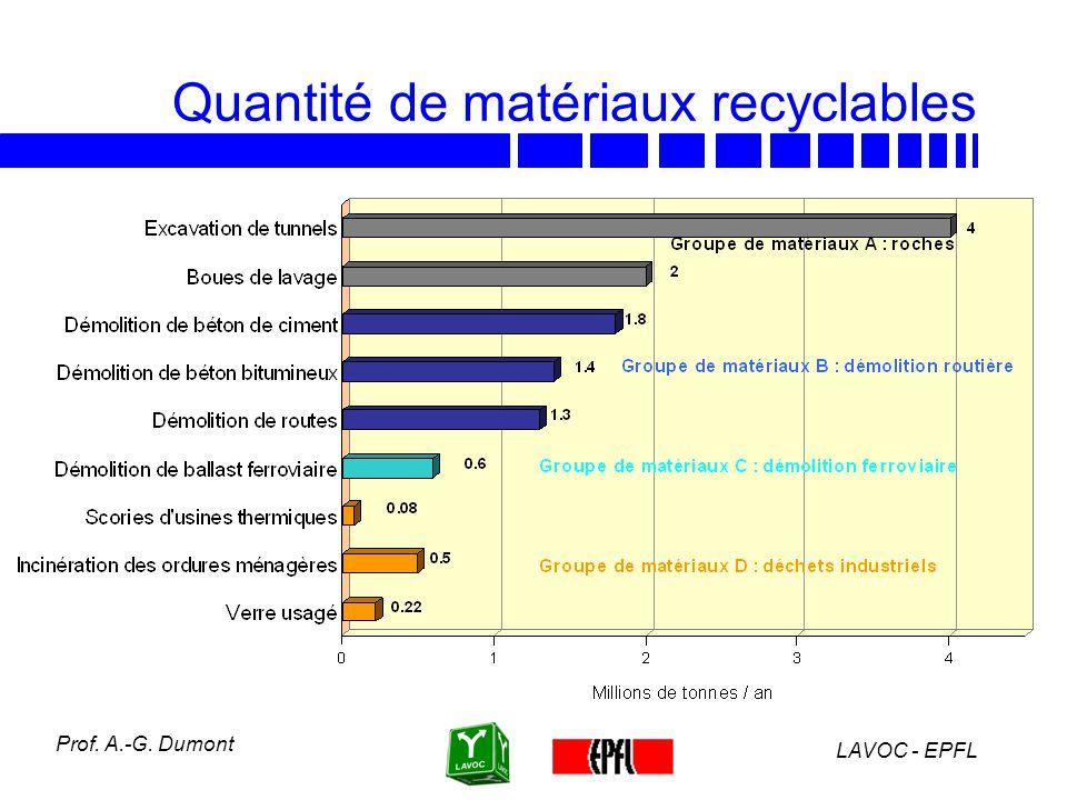 LAVOC - EPFL Prof. A.-G. Dumont Forme