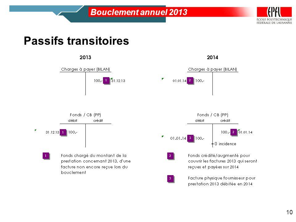 Passifs transitoires 10 Bouclement annuel 2013