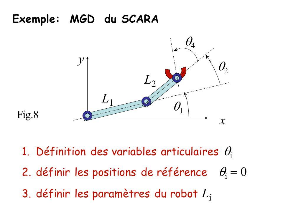 Exemple: MGD du SCARA 1.Définition des variables articulaires i 2.définir les positions de référence i 3.définir les paramètres du robot L i Fig.8 1 2