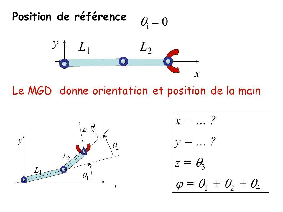 Position du centre de la main (tool center point TCP) & orientation de la main x = L 1 cos 1 + L 2 cos( 1 + 2 ) = L 1 c 1 + L 2 c 12 y = L 1 sin 1 + L 2 sin( 1 + 2 ) = L 1 s 1 + L 2 s 12 z = 3 = 1 + 2 + 4 1 2 L1L1 L2L2 y x TCP