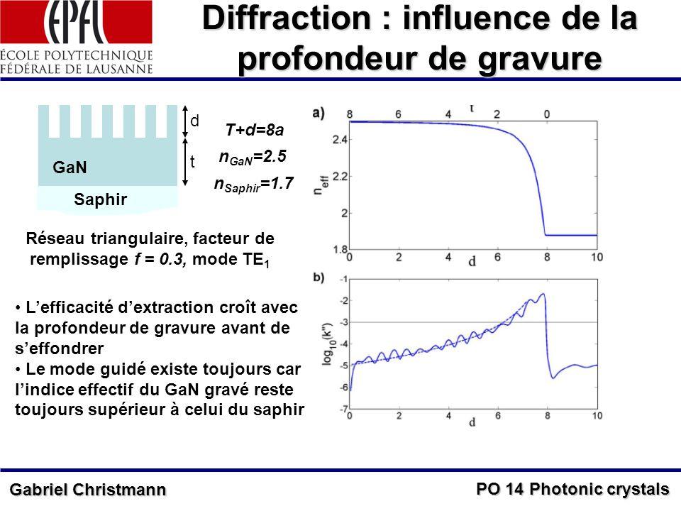PO 14 Photonic crystals Gabriel Christmann Diffraction : influence de la profondeur de gravure d t T+d=8a GaN Saphir n GaN =2.5 n Saphir =1.7 Réseau triangulaire, facteur de remplissage f = 0.3, mode TE 1 Lefficacité dextraction croît avec la profondeur de gravure avant de seffondrer Le mode guidé existe toujours car lindice effectif du GaN gravé reste toujours supérieur à celui du saphir