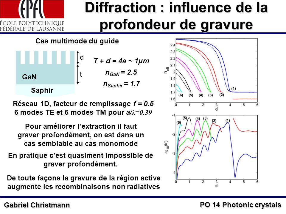 PO 14 Photonic crystals Gabriel Christmann Diffraction : influence de la profondeur de gravure d t T + d = 4a ~ 1μm GaN Saphir n GaN = 2.5 n Saphir = 1.7 Cas multimode du guide Réseau 1D, facteur de remplissage f = 0.5 6 modes TE et 6 modes TM pour a/ λ=0.39 Pour améliorer lextraction il faut graver profondément, on est dans un cas semblable au cas monomode En pratique cest quasiment impossible de graver profondément.
