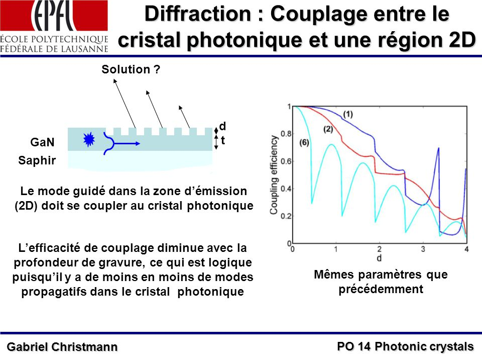 PO 14 Photonic crystals Gabriel Christmann Diffraction : Couplage entre le cristal photonique et une région 2D d t GaN Saphir Le mode guidé dans la zo