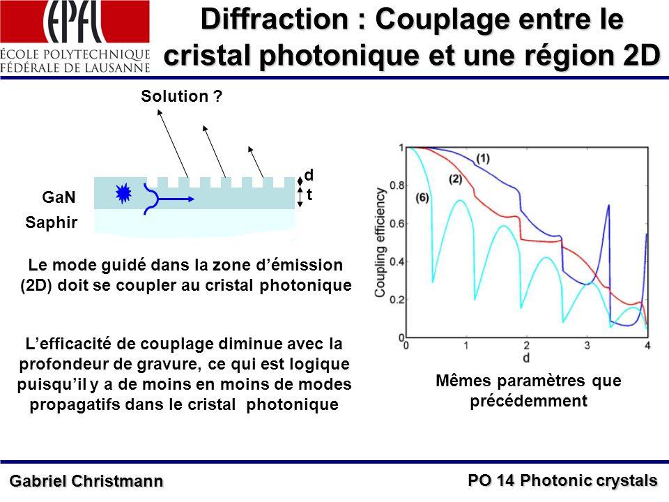 PO 14 Photonic crystals Gabriel Christmann Diffraction : Couplage entre le cristal photonique et une région 2D d t GaN Saphir Le mode guidé dans la zone démission (2D) doit se coupler au cristal photonique Lefficacité de couplage diminue avec la profondeur de gravure, ce qui est logique puisquil y a de moins en moins de modes propagatifs dans le cristal photonique Mêmes paramètres que précédemment Solution ?
