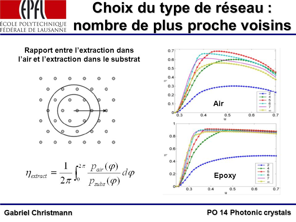 PO 14 Photonic crystals Gabriel Christmann Choix du type de réseau : nombre de plus proche voisins Rapport entre lextraction dans lair et lextraction dans le substrat Air Epoxy
