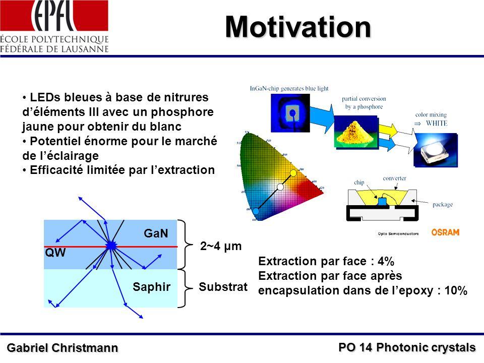 PO 14 Photonic crystals Gabriel Christmann Motivation LEDs bleues à base de nitrures déléments III avec un phosphore jaune pour obtenir du blanc Potentiel énorme pour le marché de léclairage Efficacité limitée par lextraction GaN QW Saphir 2~4 μm Substrat Phosphore substrat transparent Extraction par face : 4% Extraction par face après encapsulation dans de lepoxy : 10%