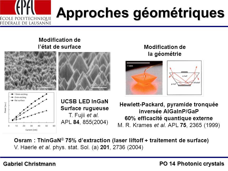 PO 14 Photonic crystals Gabriel Christmann Approches géométriques Modification de létat de surface Modification de la géométrie Hewlett-Packard, pyramide tronquée inversée AlGaInP/GaP 60% efficacité quantique externe M.
