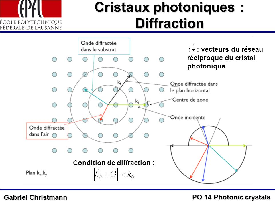 PO 14 Photonic crystals Gabriel Christmann Cristaux photoniques : Diffraction