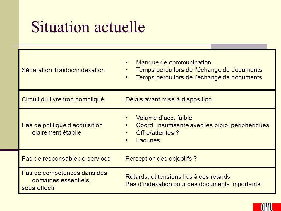 Situation actuelle Séparation Traidoc/indexation Manque de communication Temps perdu lors de léchange de documents Circuit du livre trop compliquéDéla