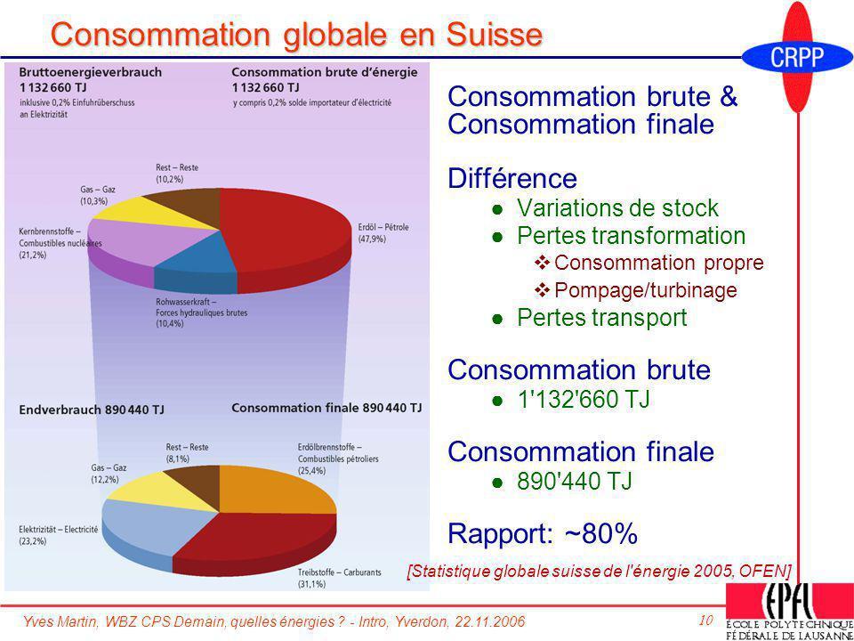 Yves Martin, WBZ CPS Demain, quelles énergies ? - Intro, Yverdon, 22.11.2006 10 Consommation globale en Suisse Consommation brute & Consommation final