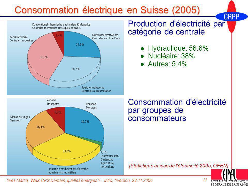 Yves Martin, WBZ CPS Demain, quelles énergies ? - Intro, Yverdon, 22.11.2006 11 Consommation électrique en Suisse (2005) Production d'électricité par