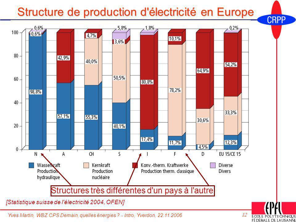 Yves Martin, WBZ CPS Demain, quelles énergies ? - Intro, Yverdon, 22.11.2006 12 Structure de production d'électricité en Europe Structures très différ