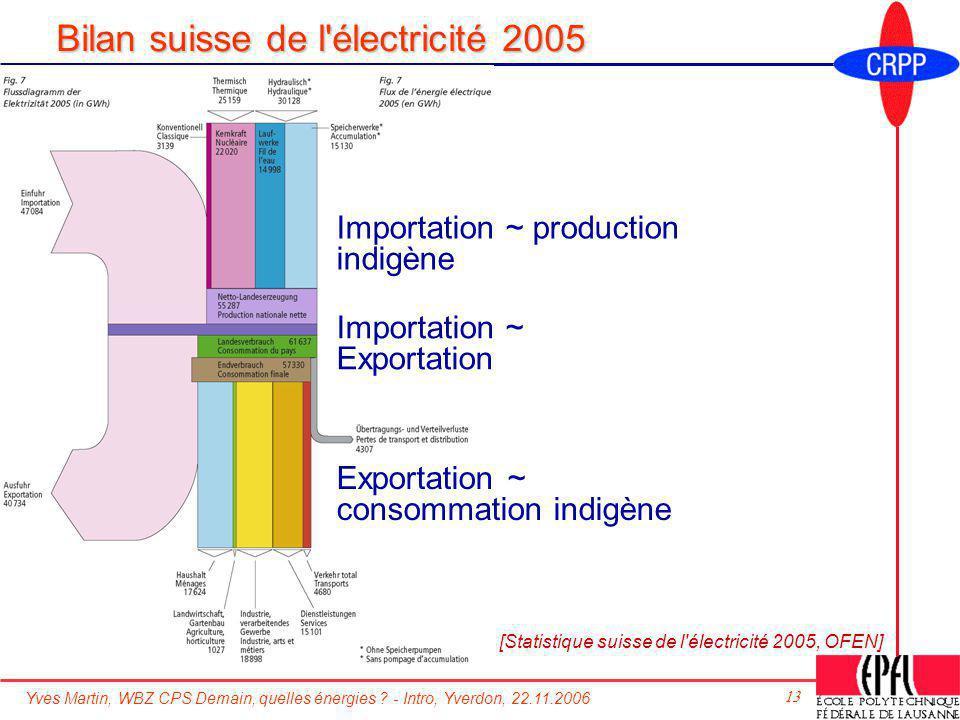 Yves Martin, WBZ CPS Demain, quelles énergies ? - Intro, Yverdon, 22.11.2006 13 Bilan suisse de l'électricité 2005 [Statistique suisse de l'électricit