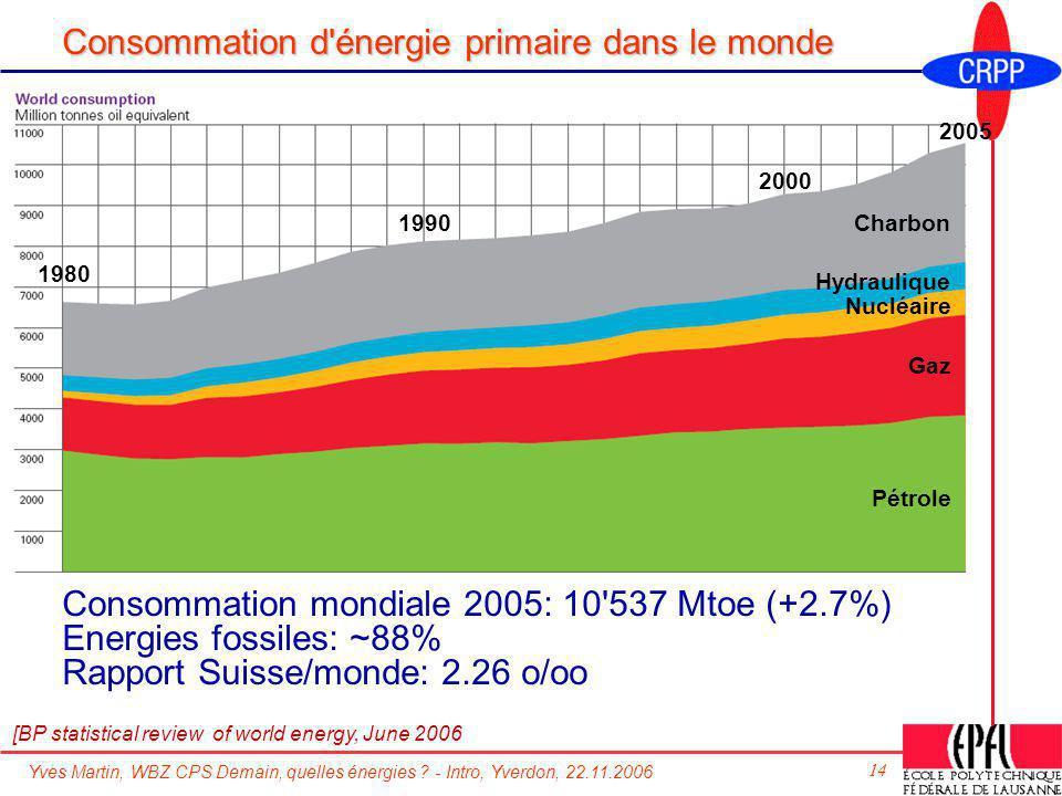 Yves Martin, WBZ CPS Demain, quelles énergies ? - Intro, Yverdon, 22.11.2006 14 Consommation d'énergie primaire dans le monde Consommation mondiale 20