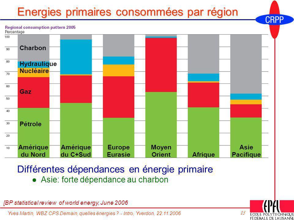 Yves Martin, WBZ CPS Demain, quelles énergies ? - Intro, Yverdon, 22.11.2006 15 Energies primaires consommées par région [BP statistical review of wor