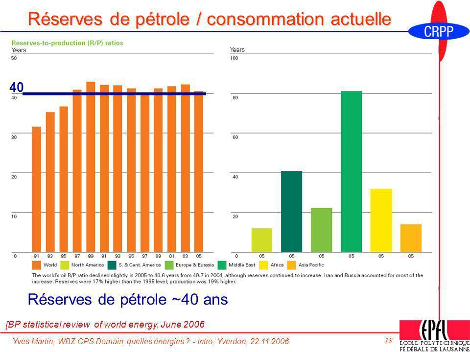 Yves Martin, WBZ CPS Demain, quelles énergies ? - Intro, Yverdon, 22.11.2006 18 Réserves de pétrole / consommation actuelle Réserves de pétrole ~40 an