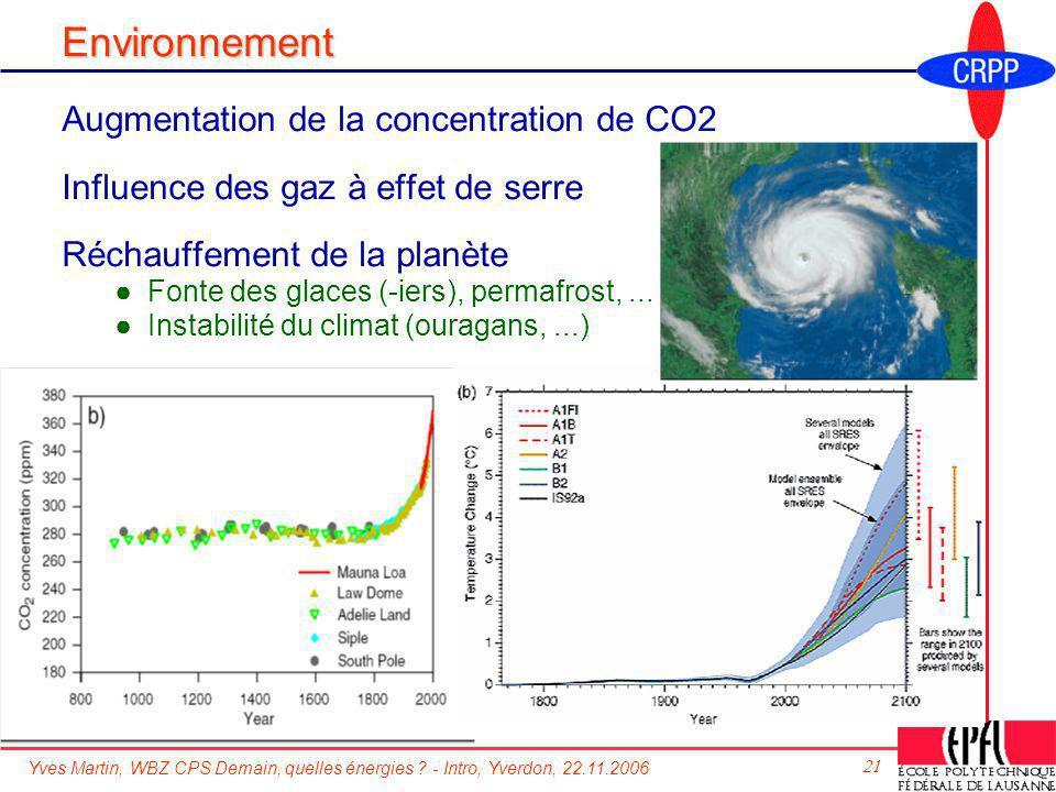 Yves Martin, WBZ CPS Demain, quelles énergies ? - Intro, Yverdon, 22.11.2006 21 Environnement Augmentation de la concentration de CO2 Influence des ga