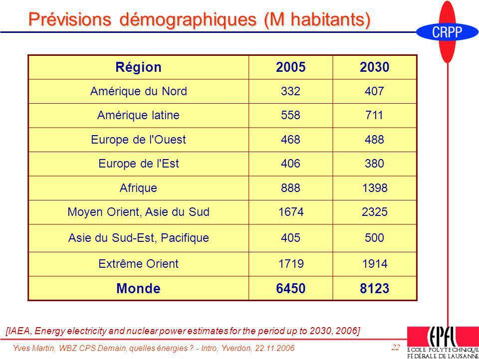 Yves Martin, WBZ CPS Demain, quelles énergies ? - Intro, Yverdon, 22.11.2006 22 Prévisions démographiques (M habitants) Région20052030 Amérique du Nor