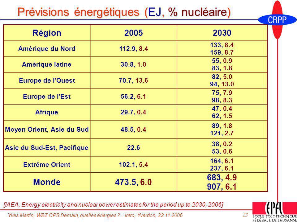 Yves Martin, WBZ CPS Demain, quelles énergies ? - Intro, Yverdon, 22.11.2006 23 Prévisions énergétiques (EJ, % nucléaire) Région20052030 Amérique du N