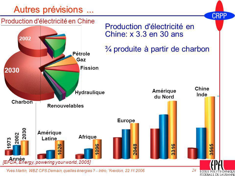 Yves Martin, WBZ CPS Demain, quelles énergies ? - Intro, Yverdon, 22.11.2006 24 Autres prévisions... Production d'électricité en Chine: x 3.3 en 30 an
