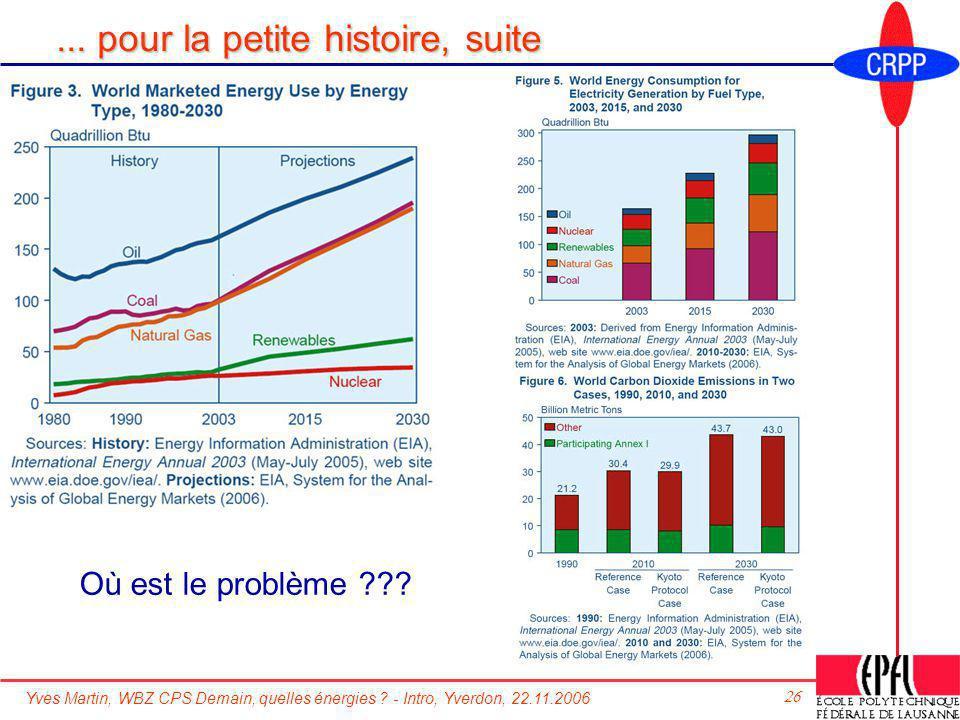 Yves Martin, WBZ CPS Demain, quelles énergies ? - Intro, Yverdon, 22.11.2006 26... pour la petite histoire, suite Où est le problème ???