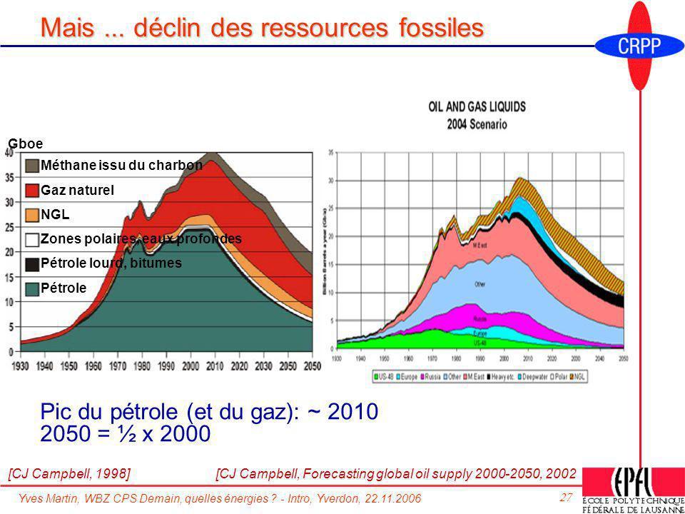Yves Martin, WBZ CPS Demain, quelles énergies ? - Intro, Yverdon, 22.11.2006 27 Mais... déclin des ressources fossiles Pic du pétrole (et du gaz): ~ 2