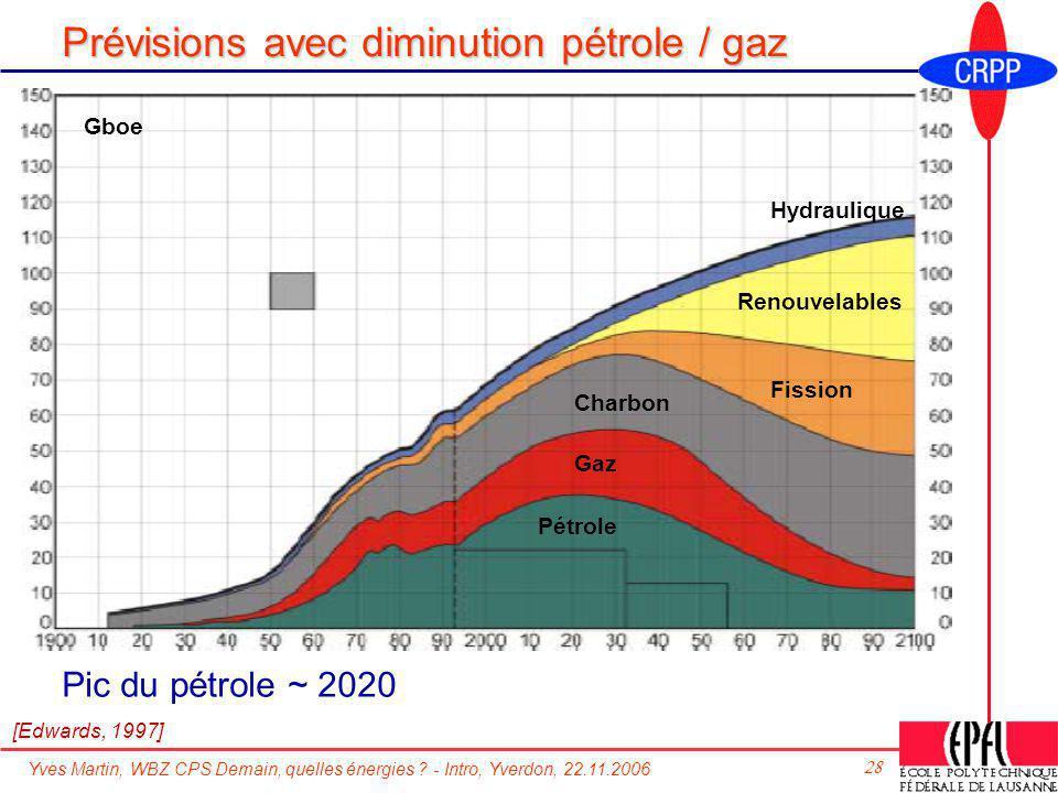 Yves Martin, WBZ CPS Demain, quelles énergies ? - Intro, Yverdon, 22.11.2006 28 Prévisions avec diminution pétrole / gaz Pic du pétrole ~ 2020 [Edward