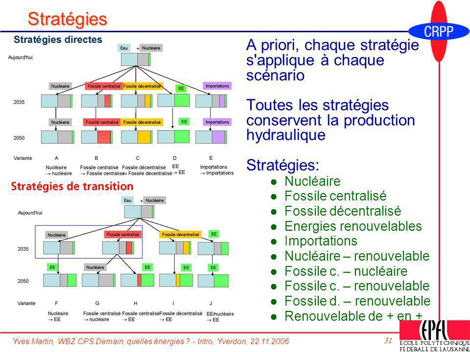 Yves Martin, WBZ CPS Demain, quelles énergies ? - Intro, Yverdon, 22.11.2006 31 Stratégies A priori, chaque stratégie s'applique à chaque scénario Tou
