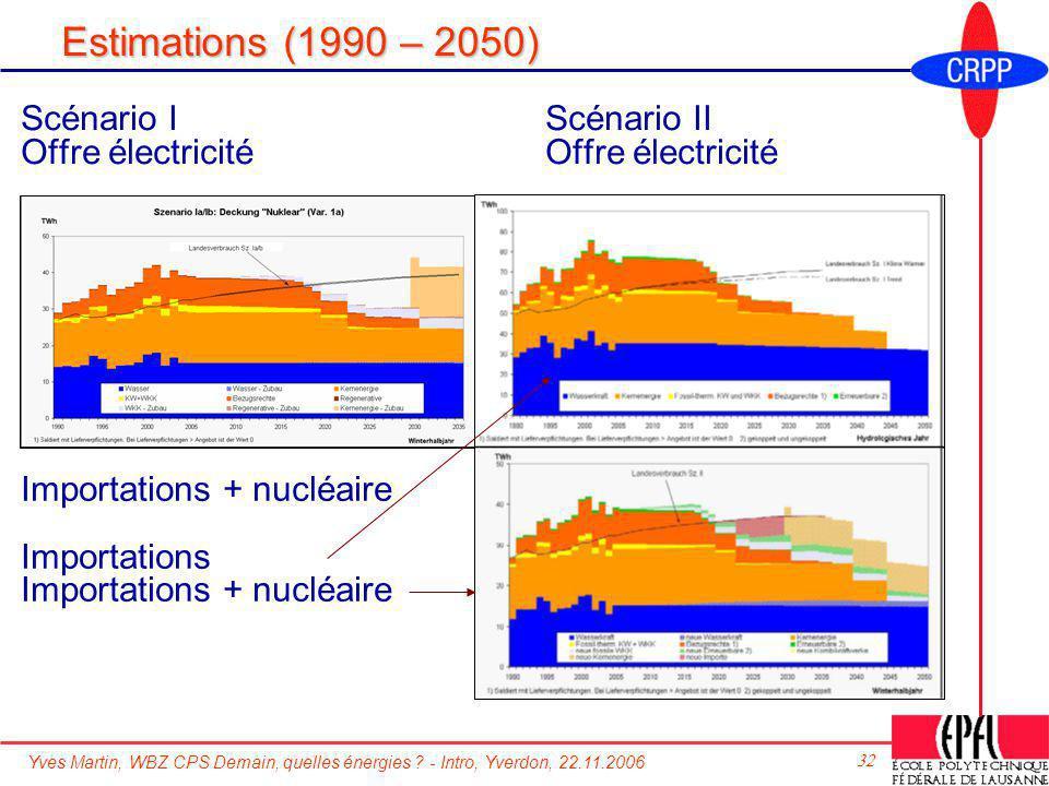Yves Martin, WBZ CPS Demain, quelles énergies ? - Intro, Yverdon, 22.11.2006 32 Estimations (1990 – 2050) Scénario IScénario II Offre électricitéOffre