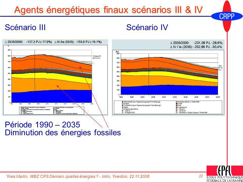 Yves Martin, WBZ CPS Demain, quelles énergies ? - Intro, Yverdon, 22.11.2006 33 Agents énergétiques finaux scénarios III & IV Période 1990 – 2035 Dimi
