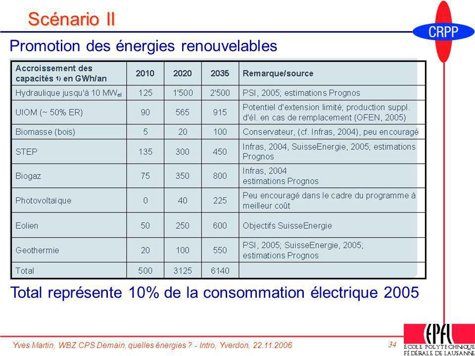 Yves Martin, WBZ CPS Demain, quelles énergies ? - Intro, Yverdon, 22.11.2006 34 Scénario II Promotion des énergies renouvelables Total représente 10%
